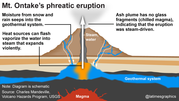 phreatic-eruption.png